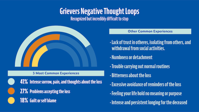 coping with loss negative thought loops