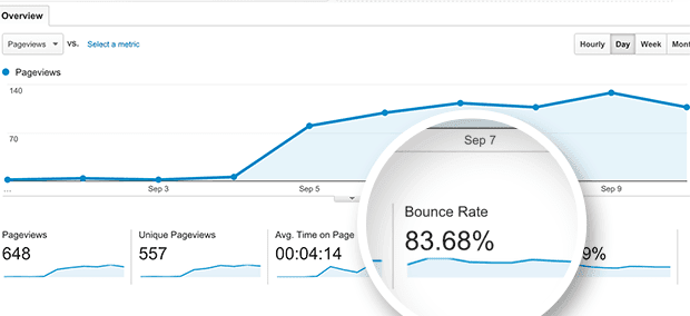 Bounce Rate คือ