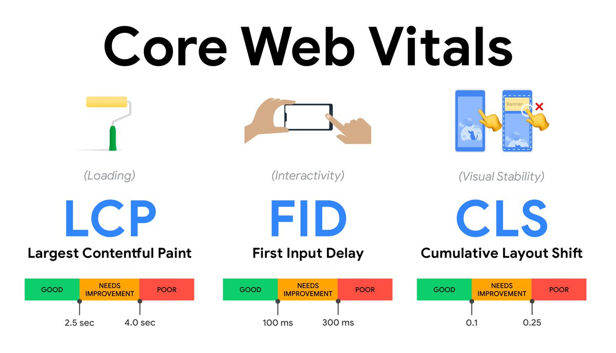 core web vitals คือ