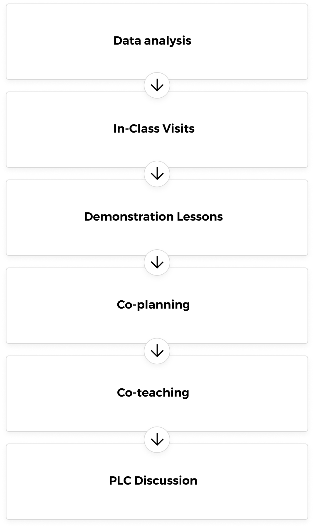 Inspired instruction stepwise teaching process