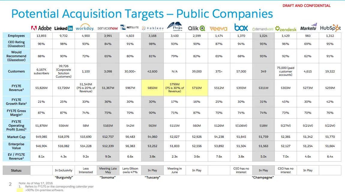 Salesforce board slide that lists potential acquisition targets of public companies.