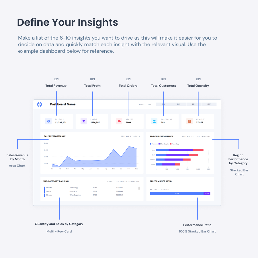Define Your Insights