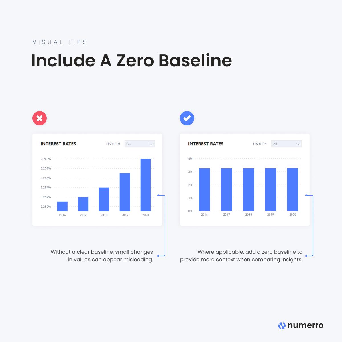 Include A Zero Baseline