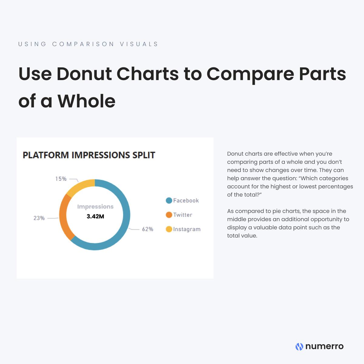 Using Comparison Visuals - Donut Charts