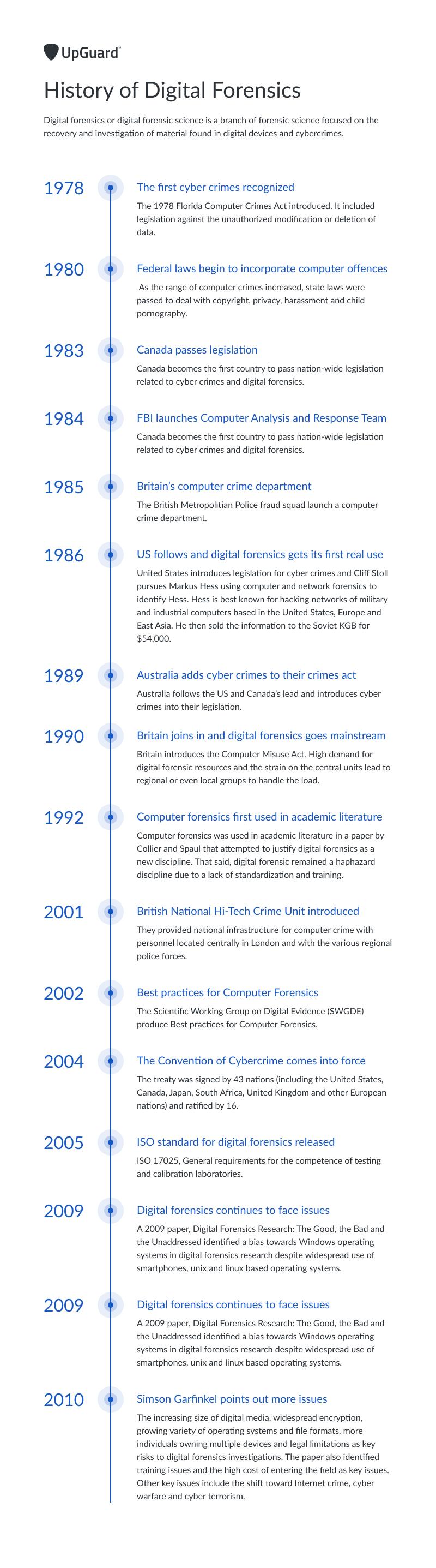 History of Digital Forensics