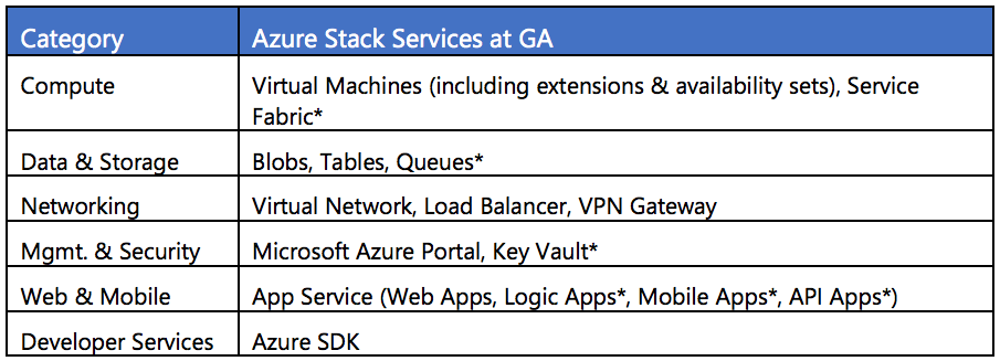 Azure Stack Services at GA