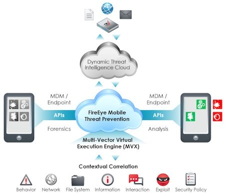 FireEye_MobileThreatPrevention_News