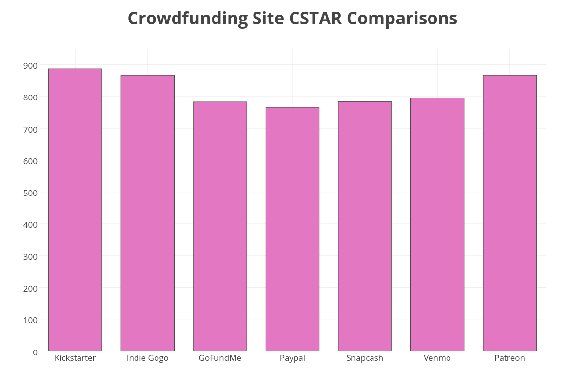 Crowdfunding Sites Cyber Security Ratings