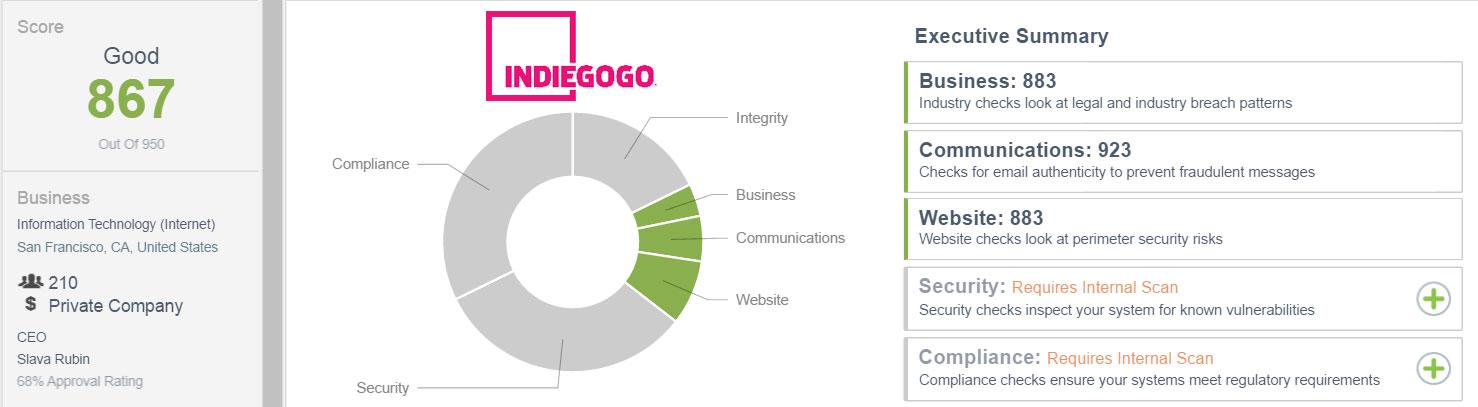 IndieGogo.com External CSTAR Score as of 7/6/16: 867