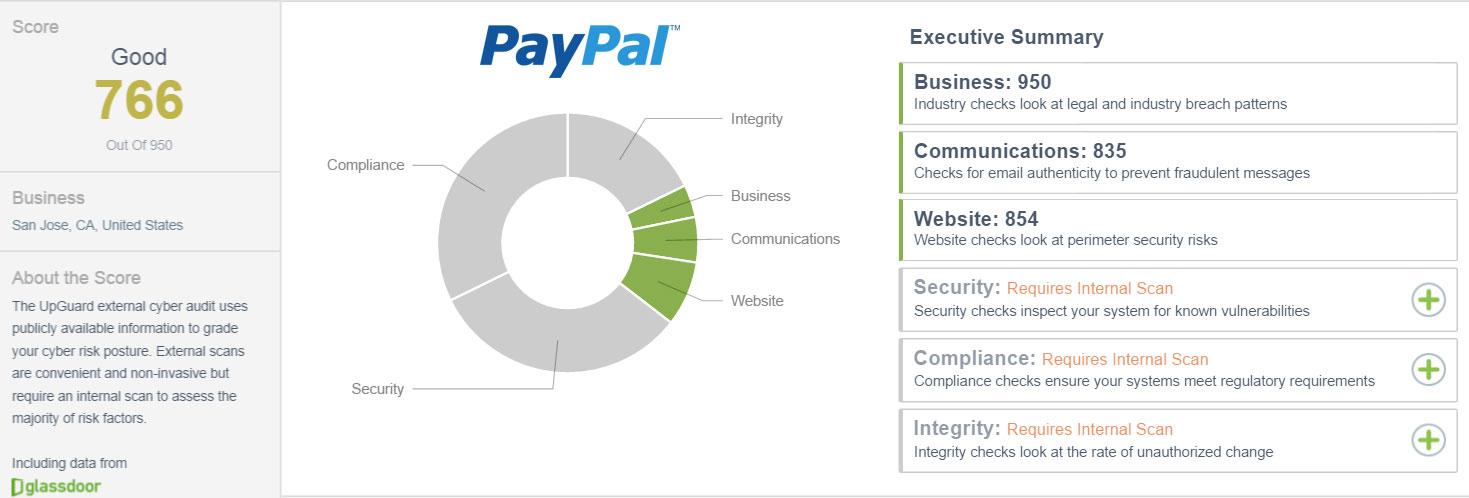 Paypal.me External CSTAR Rating as of 7/6/16: 766