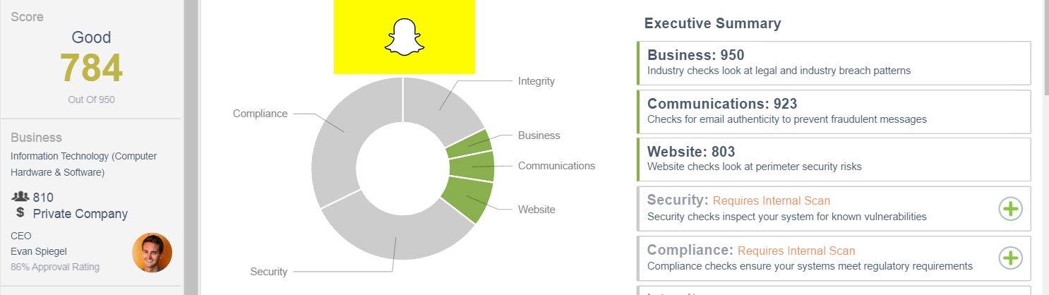 Snapchat.com External CSTAR rating as of 7/6/16: 784
