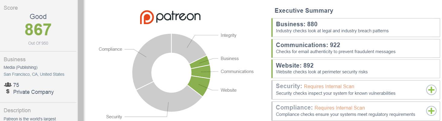 Patreon.com External CSTAR rating as of 7/6/16: 867