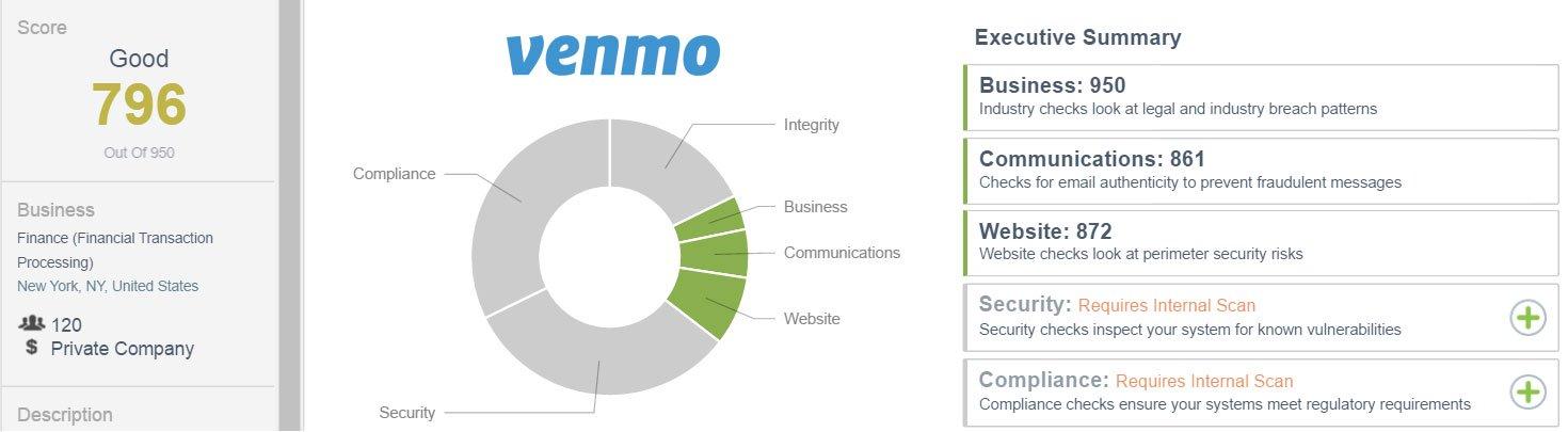 Venmo.com External CSTAR rating as of 7/6/16: 796