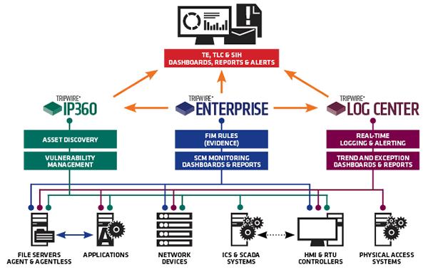 Tripwire compliance product requirements diagram (source: Tripwire.com)