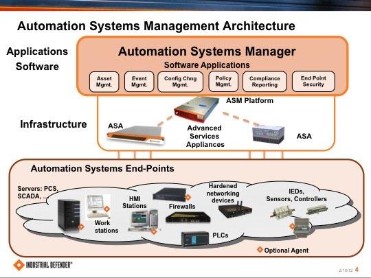 Industrial Defender ASM architecture (Source: cyber.lockheedmartin.com)