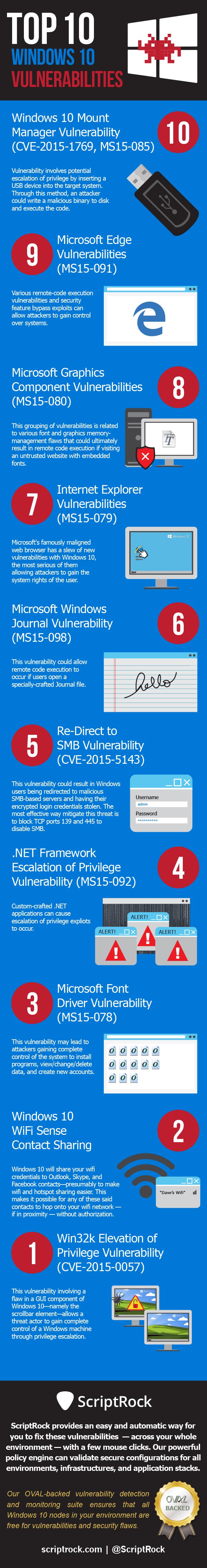Top 10 Windows 10 Vulnerabilities