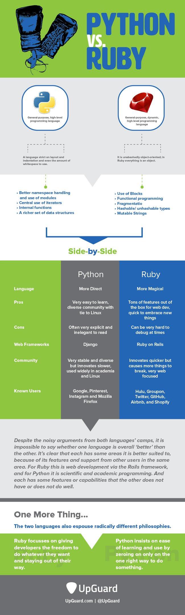 Python vs. Ruby