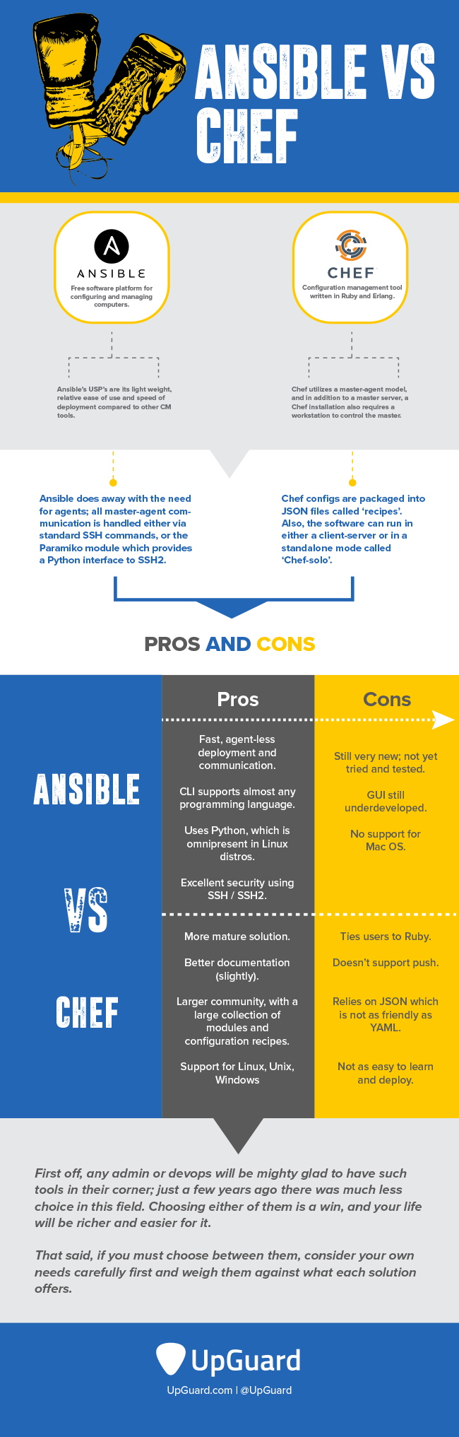Ansible vs. Chef Infographic