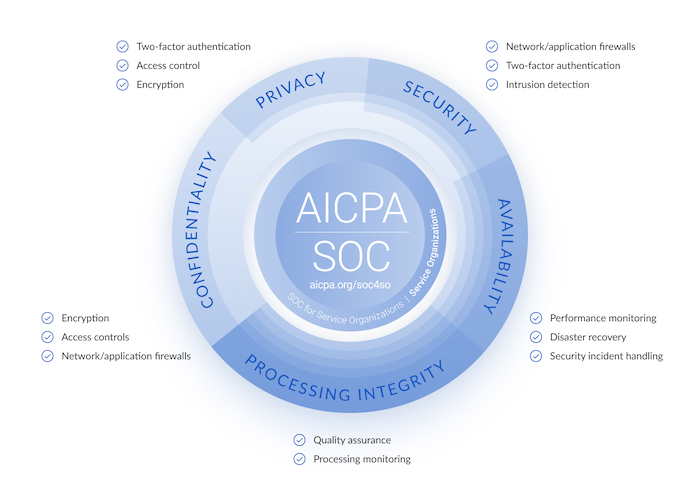 SOC 2: The Trust Services Criteria (TSC)