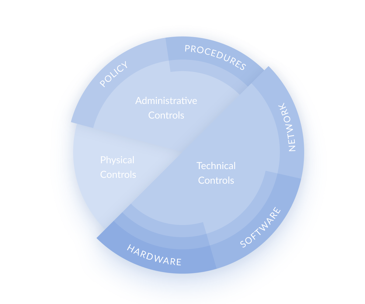 Elements of Defense in Depth: Physical Controls, Administrative Controls, Technical Controls