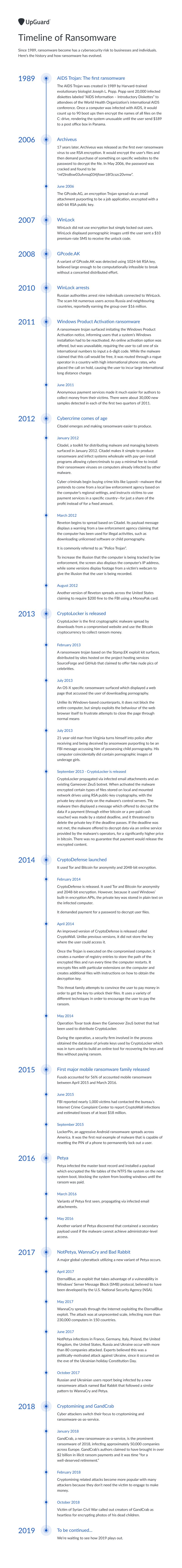 Ransomware timeline