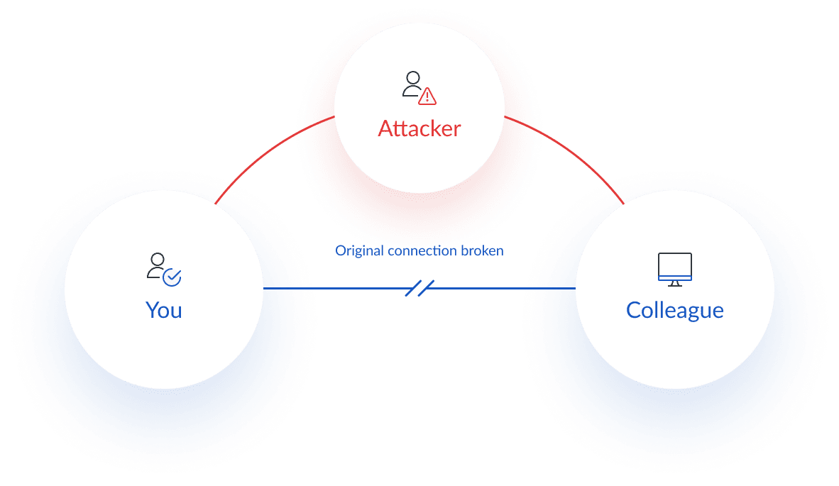 Diagram of a man-in-the-middle cyber security attack