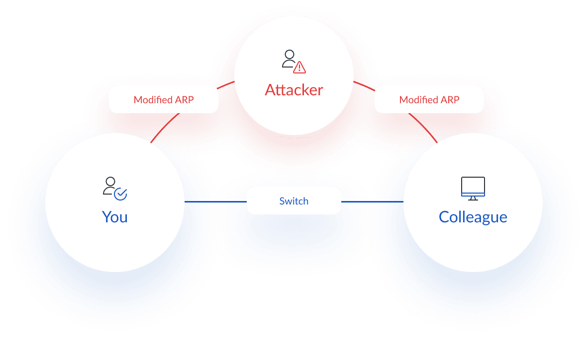 Diagram of an ARPSpoofing (ARP Cache Poisoning) cyber security attack