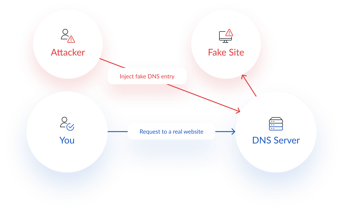Diagram of an DNSSpoofing (DNS Cache Poisoning)  cyber security attack diagram