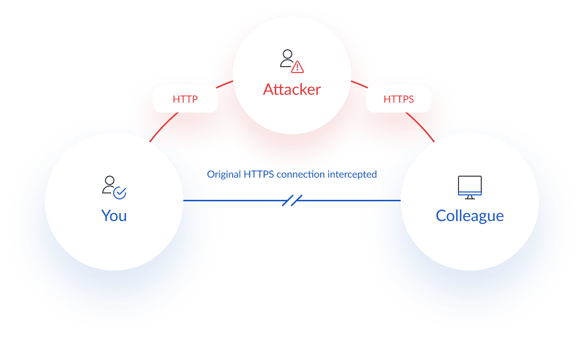 SSL stripping cyber security attack diagram