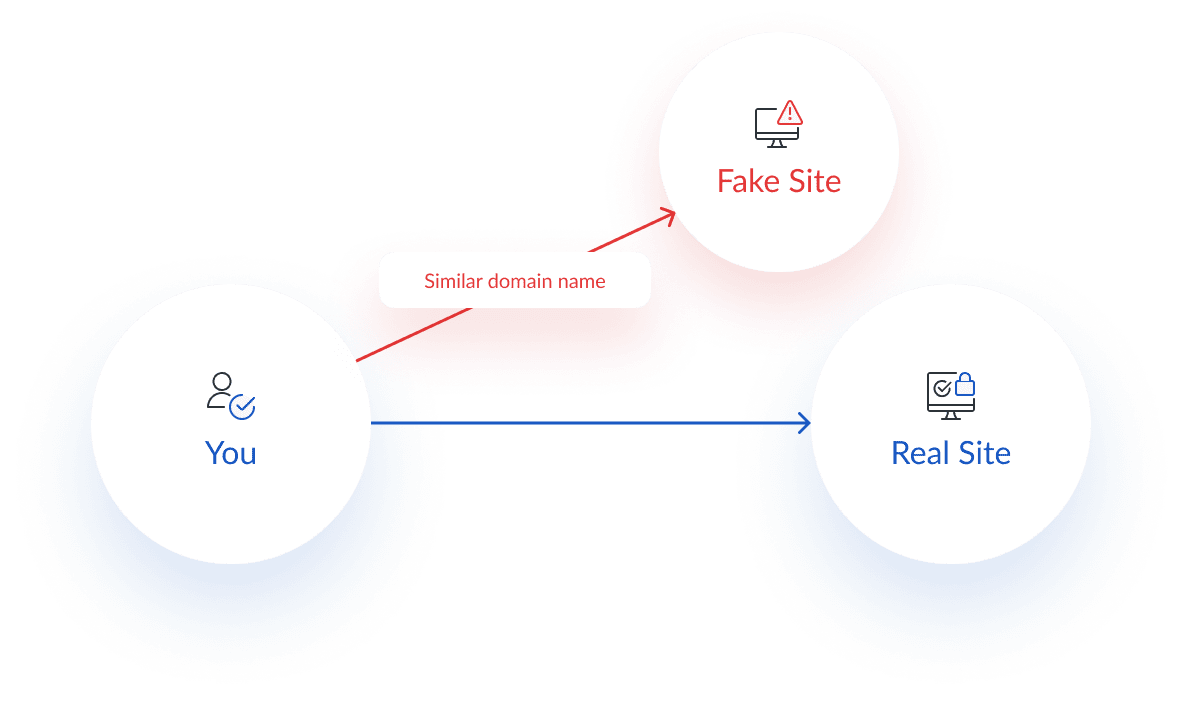 Diagram of an HTTPSSpoofing (IDN Homograph Attacks or web browser bar spoofing) cyber security attack diagram