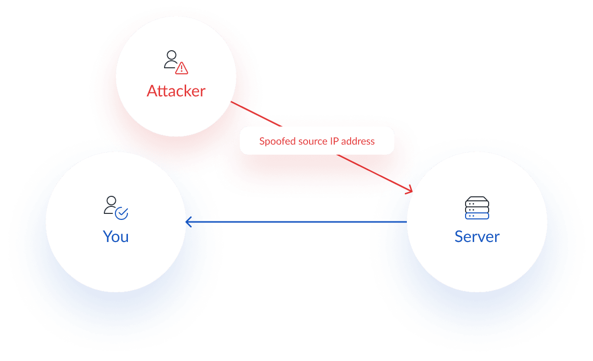 Diagram of an IPSpoofing (IP Address Spoofing)  cyber security attack diagram