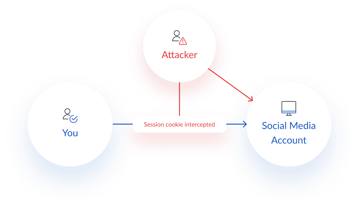 Session hiijacking cyber security attack diagram