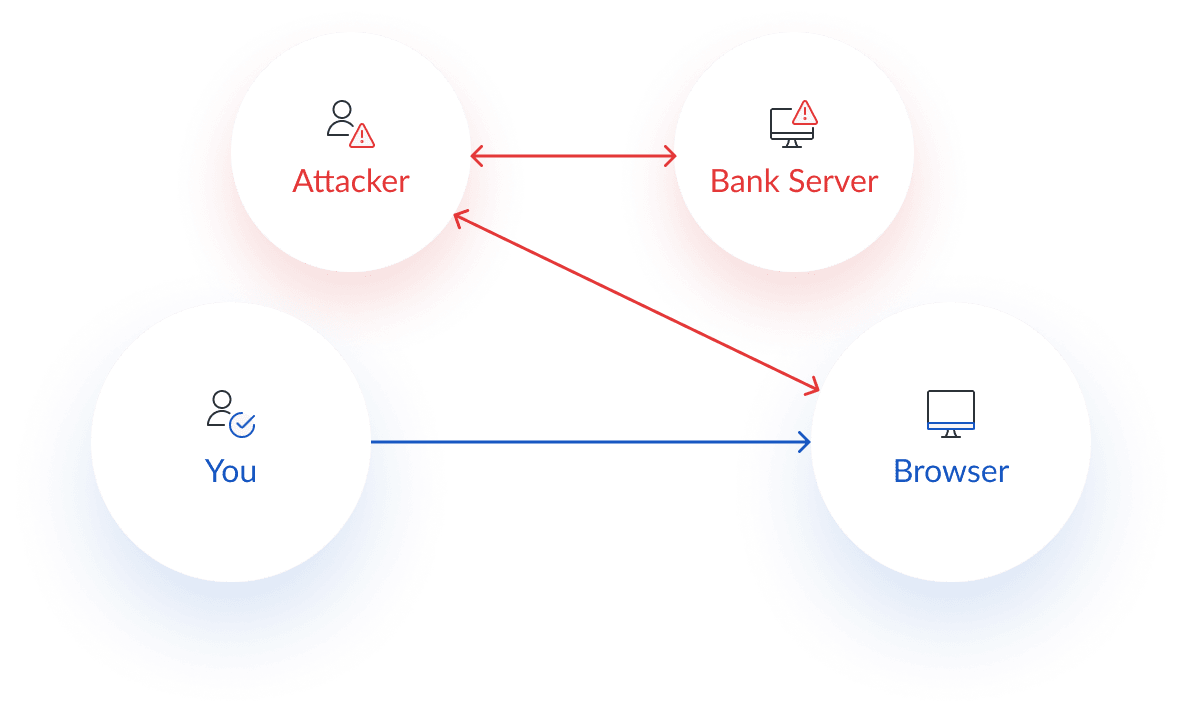 Man-in-the-browser cyber security attack diagram