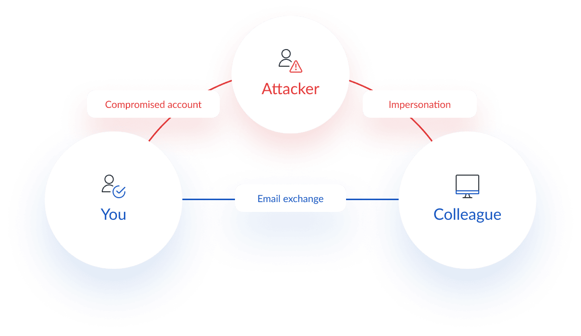 Email hijacking cyber security attack diagram