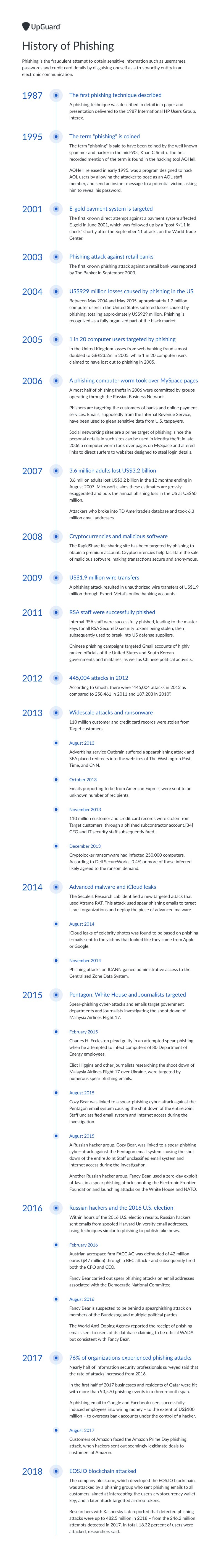 History of Phishing infographic