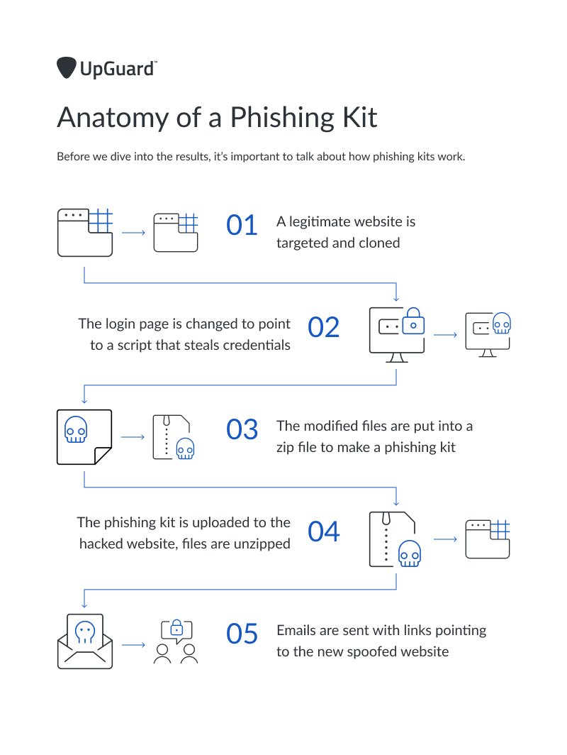 Anatomy of a Phishing Kit Infographic