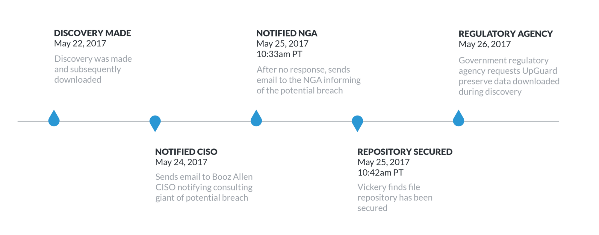 Data breach timeline