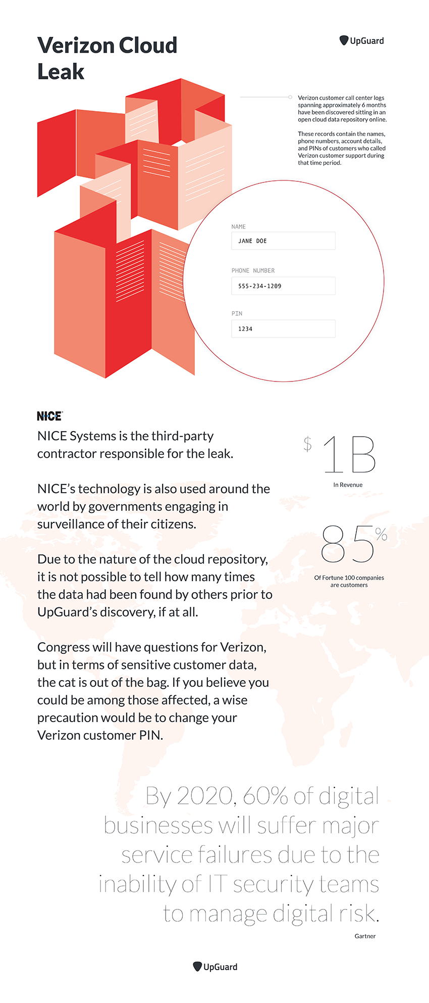 Verizon Cloud Leak Infographic