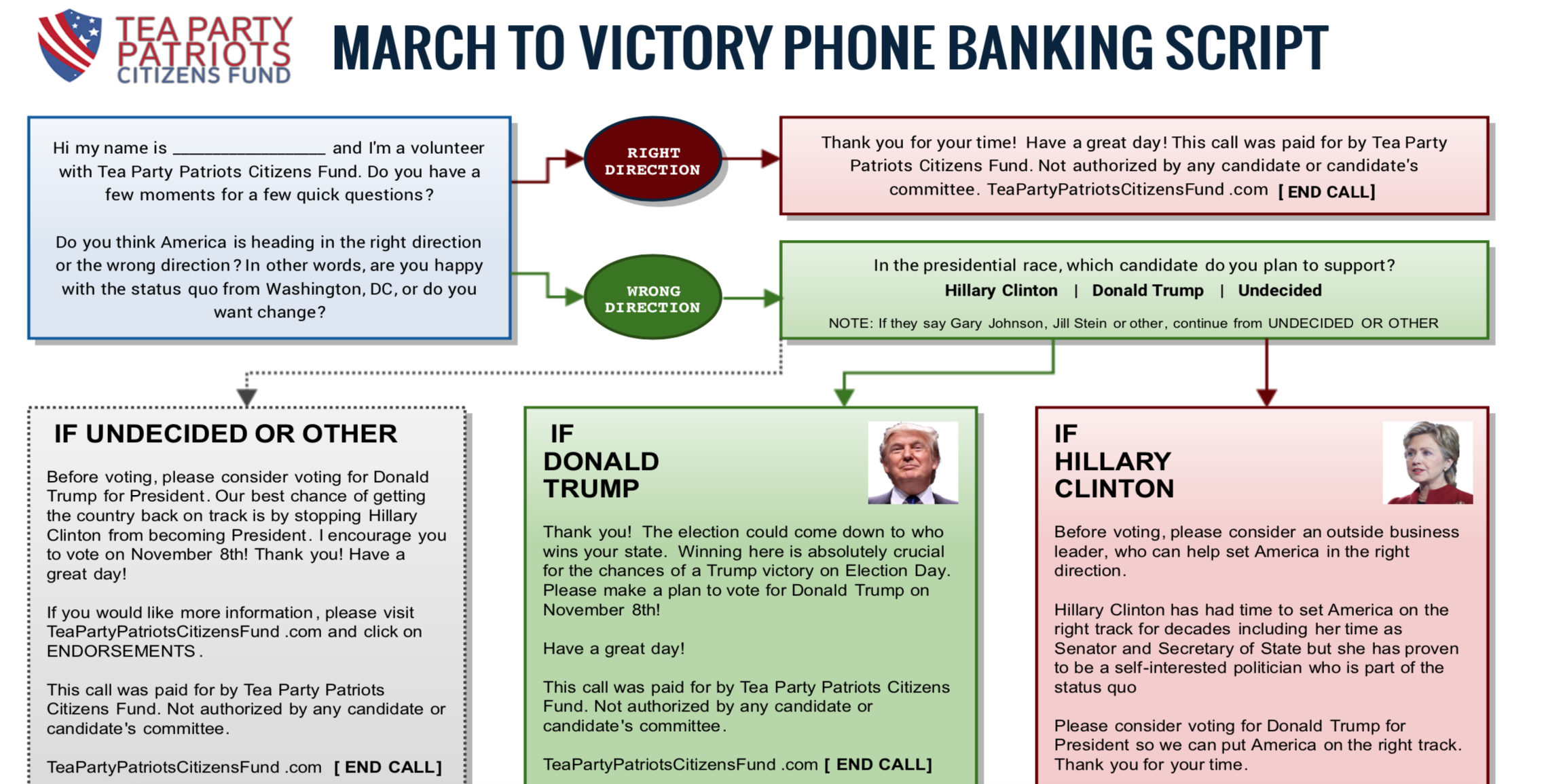 Screenshot of TPPCF March to Victory Phone Banking Script