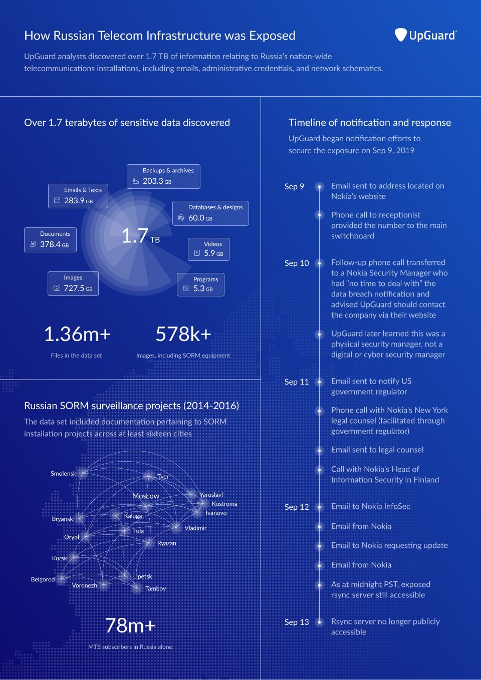 Russian Telecom Infrastructure Infographic