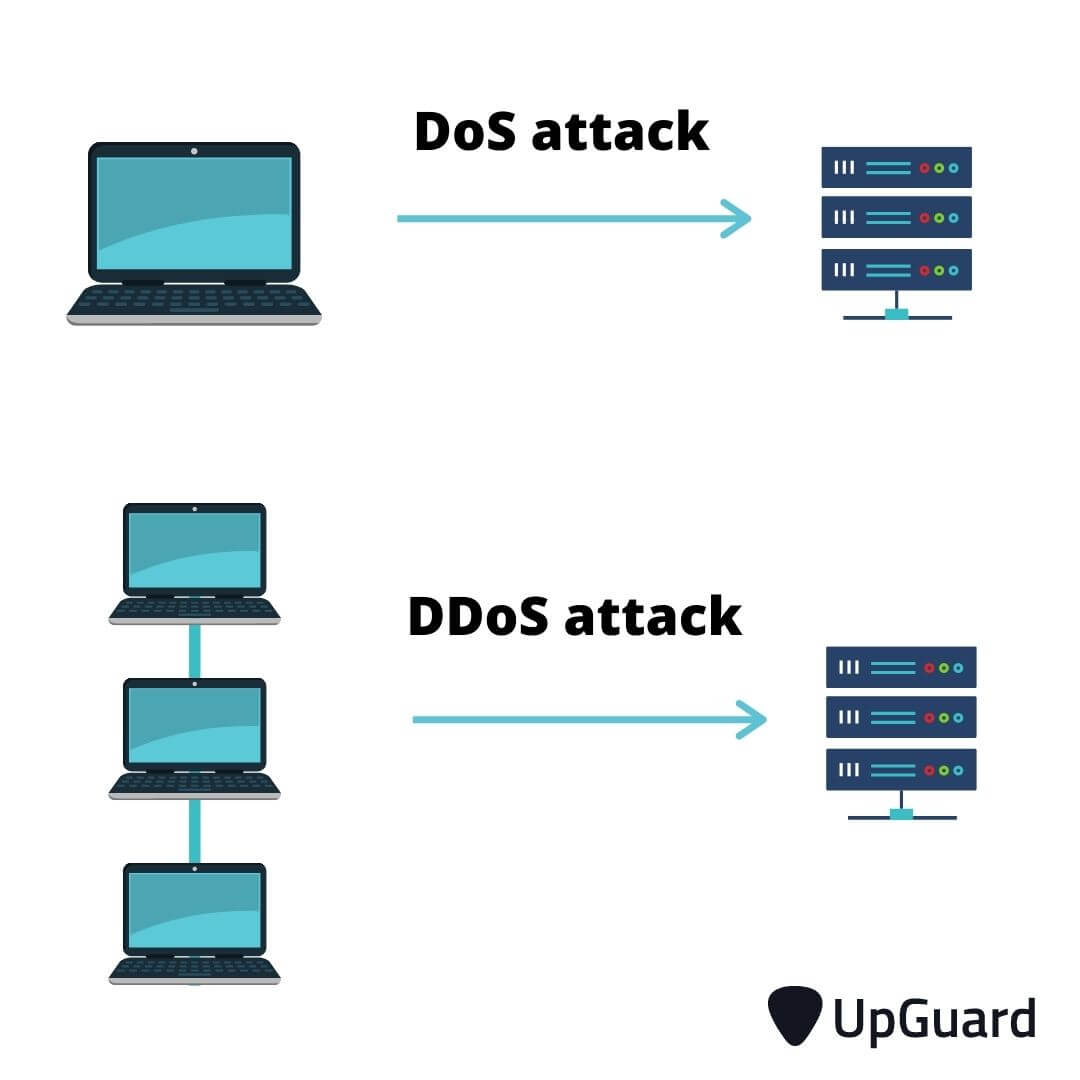 Difference between a DoS and DDoS attack