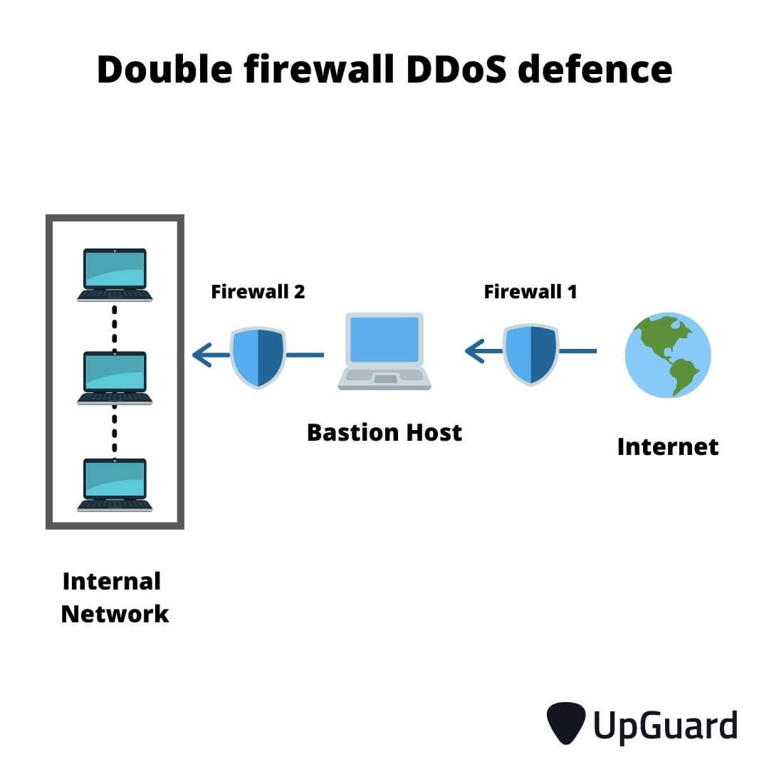 double firewall DDoS defence