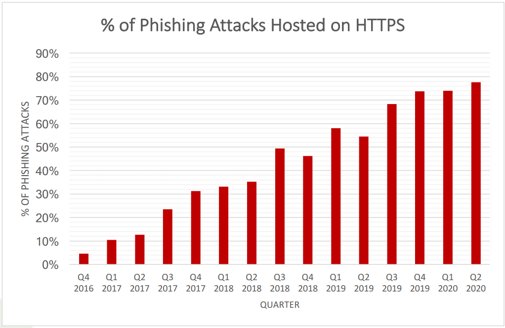 phishing attack stats