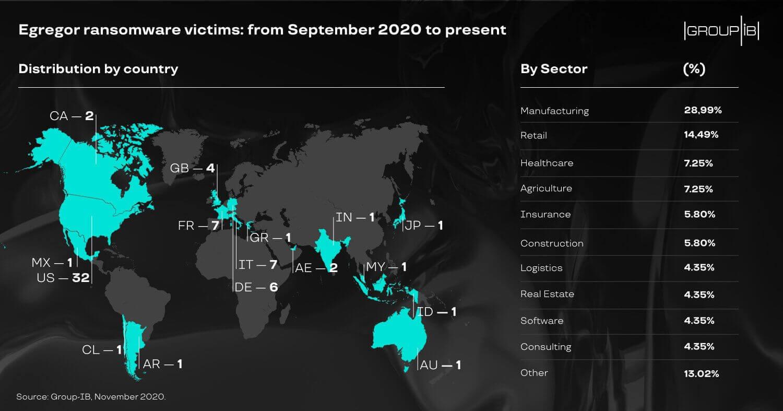 egregor global prevalence