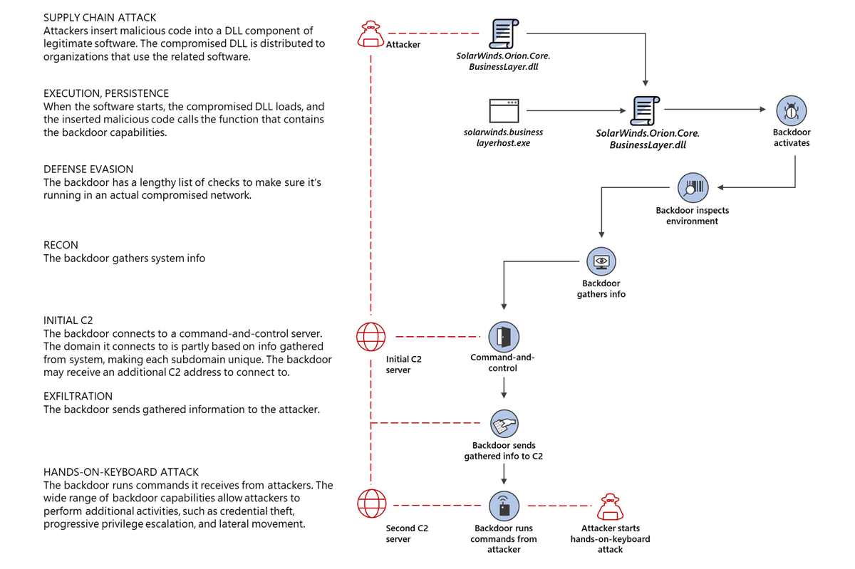 Solarwinds cyberattack process