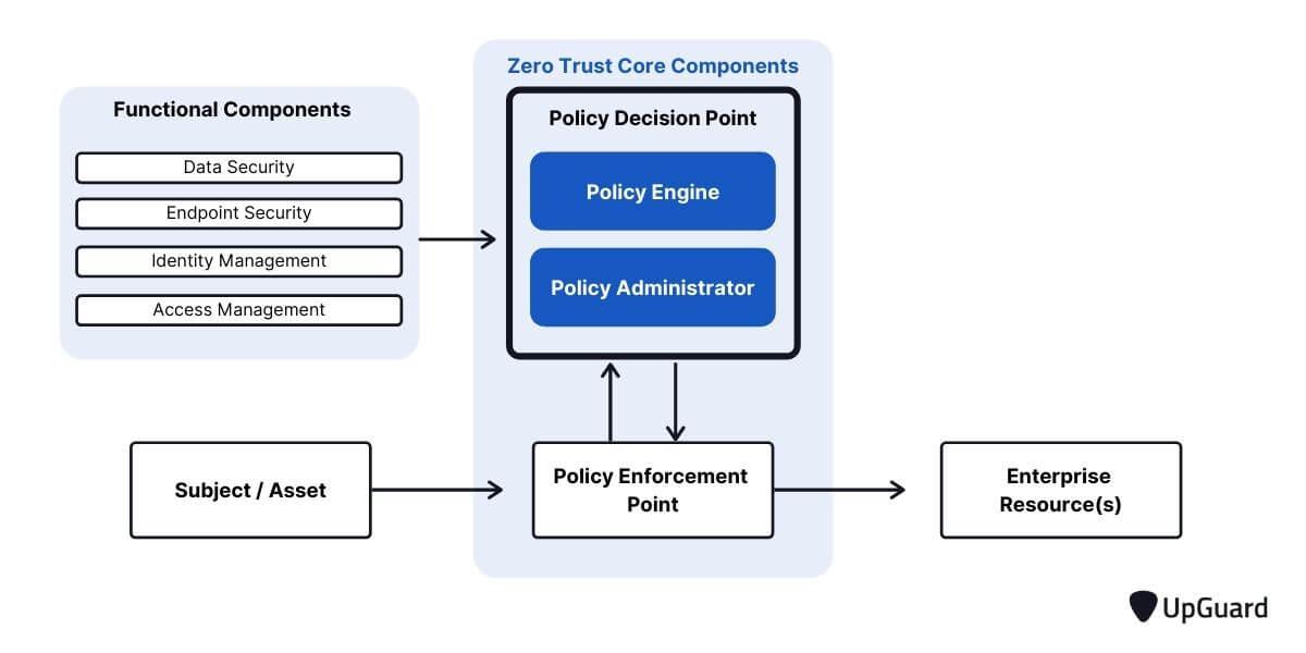 Zero Trust Architecture workflow