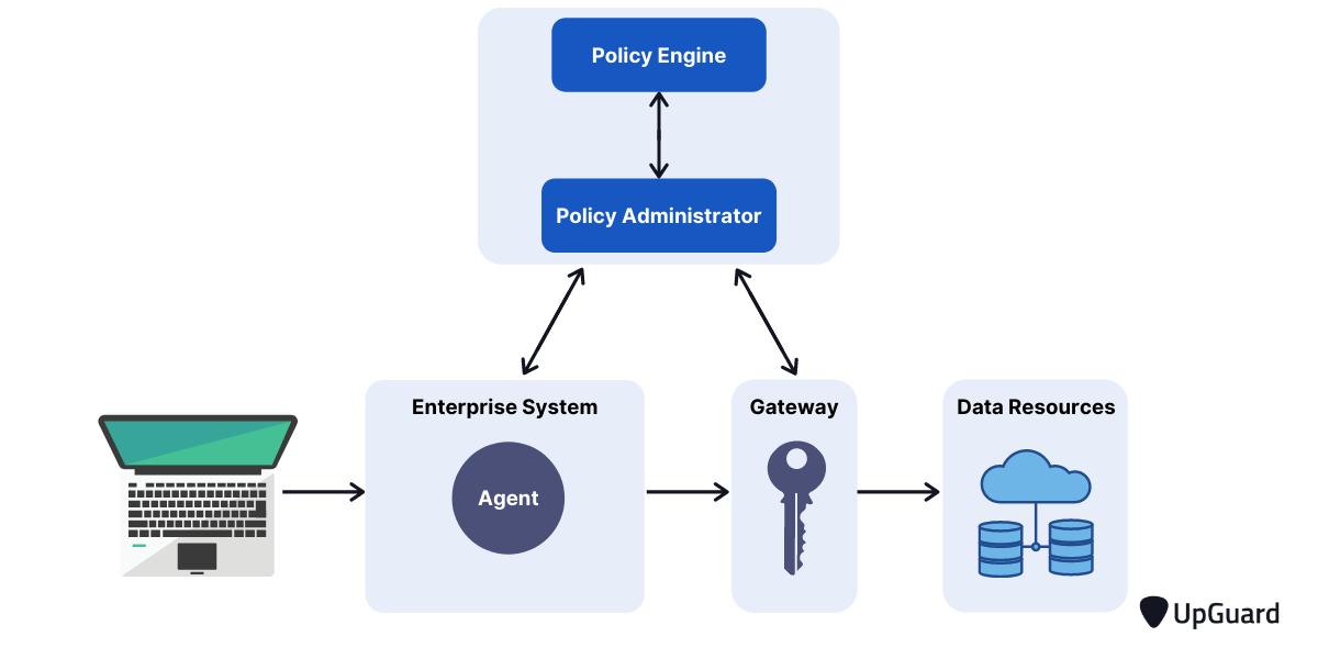 ZTA device agent or gateway-based deployment