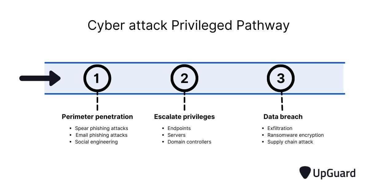 Cyberattack Privileged Pathway
