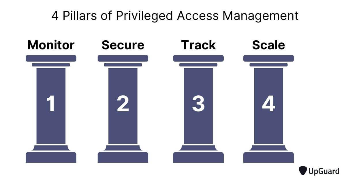 4 pillars of an effective PAM design