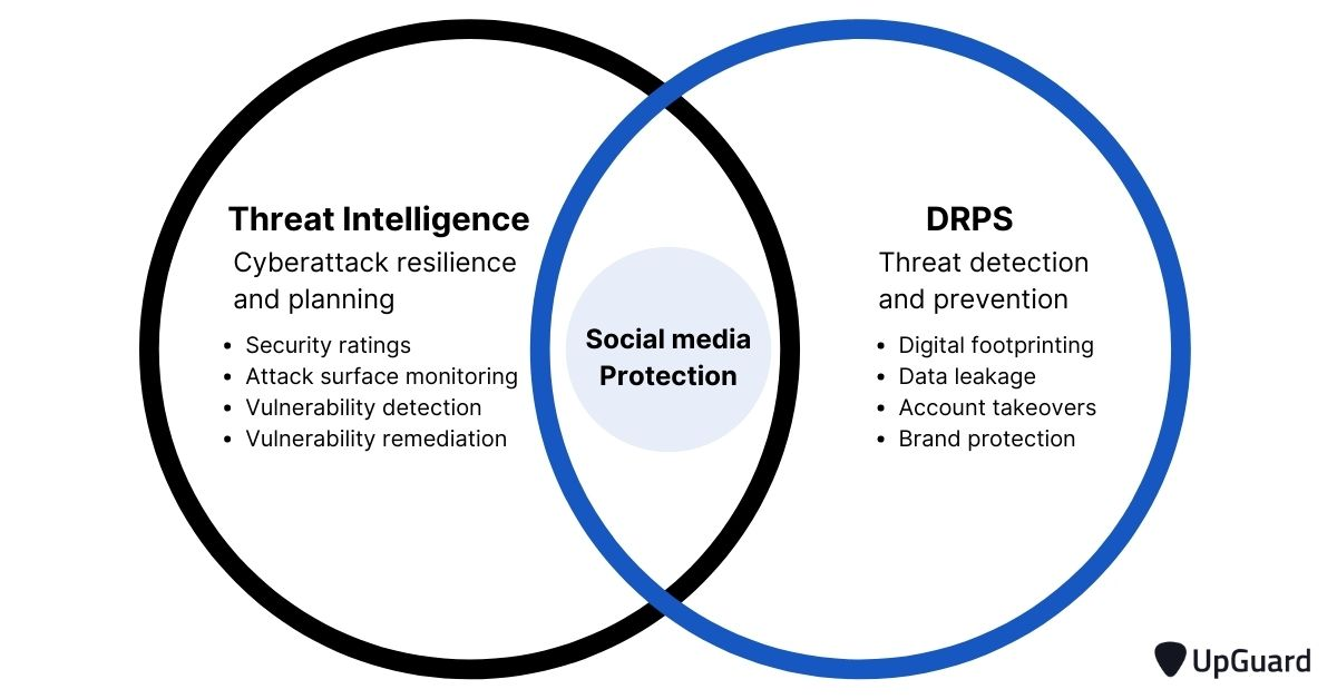 Difference between threat intelligence and drps